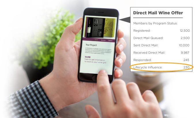 Direct Mail Wine Offer Lifecycle