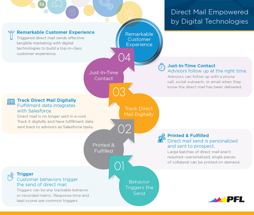 direct mail empowered by digital