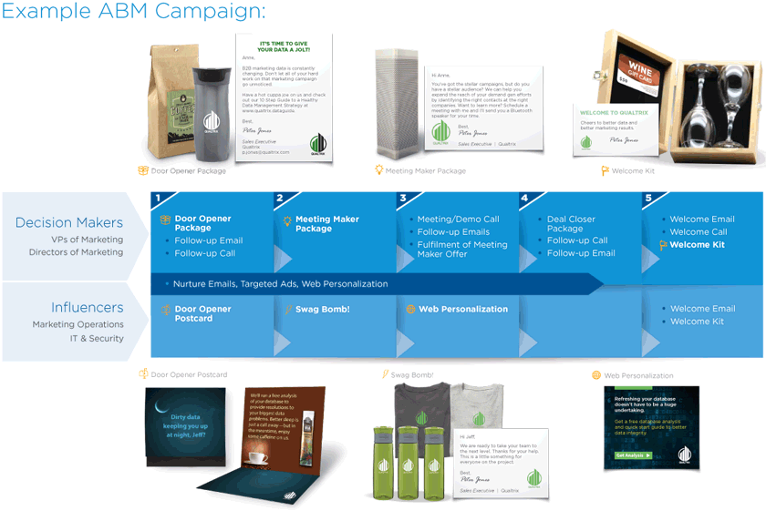 example ABM campaign