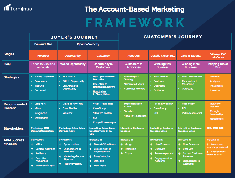 ABM Marketing Framework