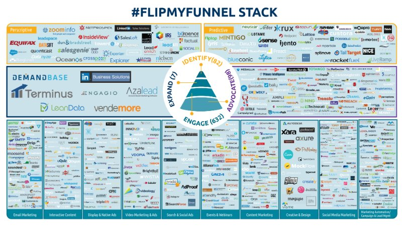 Tech Stack for ABM
