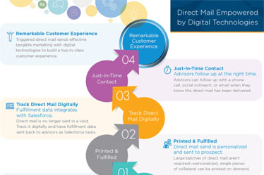 Using Direct Mail for Financial Institutions