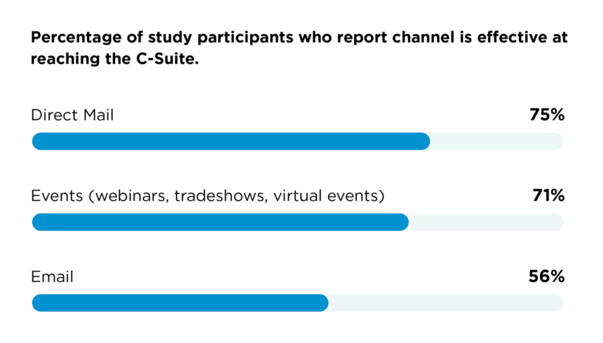 The leading channel for connecting with the C-Suite is still direct mail.