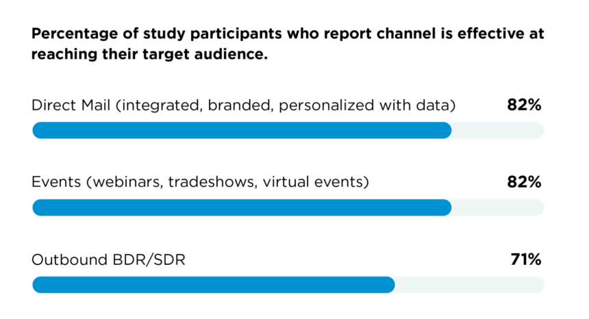 When working on your 2021 multichannel marketing strategy, keep in mind that direct mail is more effective than ever when it comes to reaching target audiences.