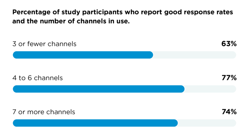 Survey participants found the most success when they used 4 to 6 channels in their marketing strategy.